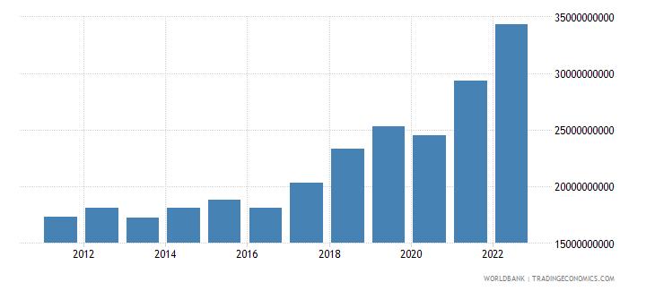 bulgaria gross capital formation current lcu wb data