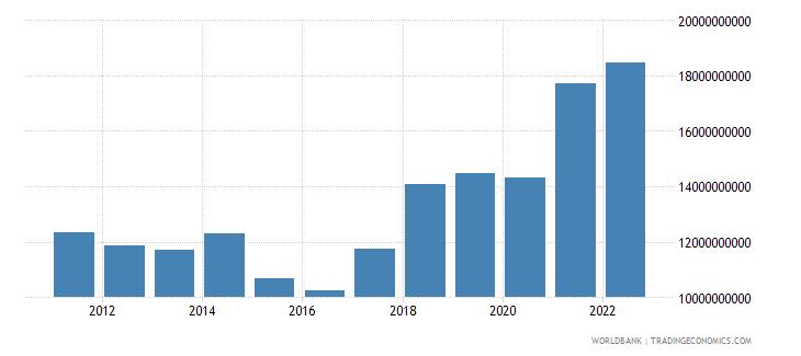 bulgaria gross capital formation us dollar wb data