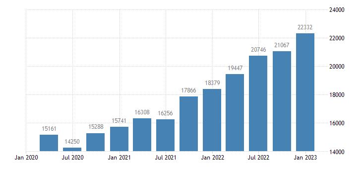 bulgaria gross disposable income eurostat data