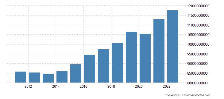 bulgaria gross domestic income constant lcu wb data