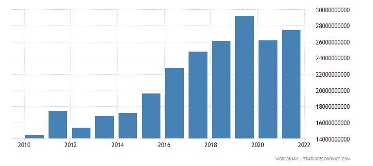 bulgaria gross domestic savings current lcu wb data