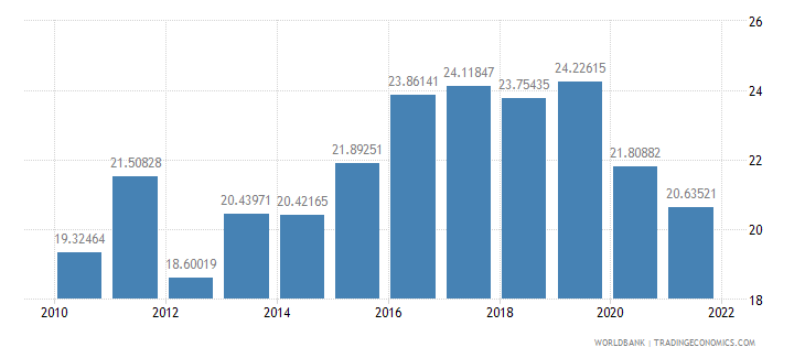 bulgaria gross domestic savings percent of gdp wb data
