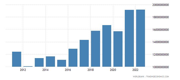 bulgaria gross domestic savings us dollar wb data