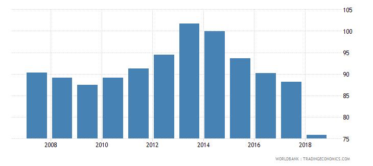 bulgaria gross enrolment ratio lower secondary male percent wb data