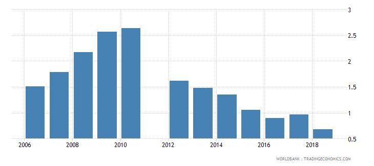 bulgaria gross enrolment ratio post secondary non tertiary female percent wb data