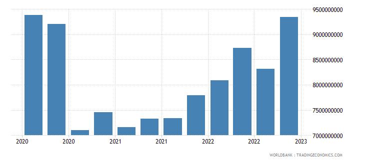 bulgaria gross ext debt pos  all sectors short term all instruments usd wb data