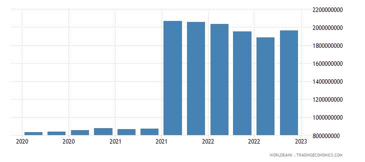 bulgaria gross ext debt pos  central bank long term all instruments usd wb data
