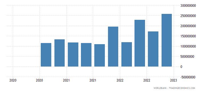 bulgaria gross ext debt pos  central bank short term all instruments usd wb data