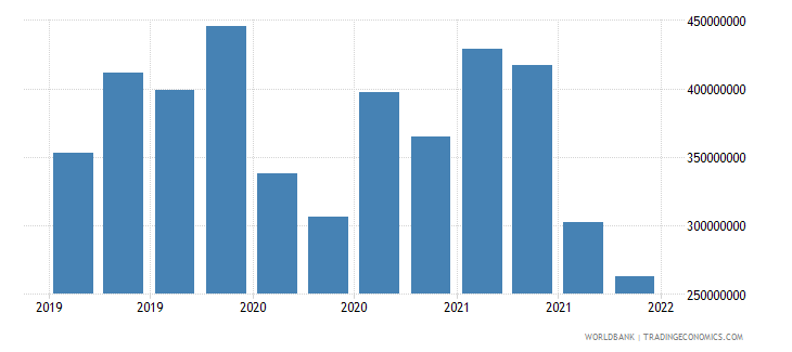bulgaria gross ext debt pos  deposit taking corp  exc cb short term other debt liabilities usd wb data