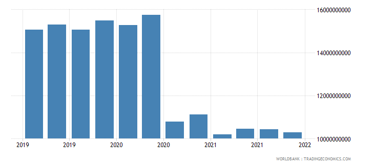 bulgaria gross ext debt pos  di intercom lending all maturities debt liab of di ent to dir investors usd wb data