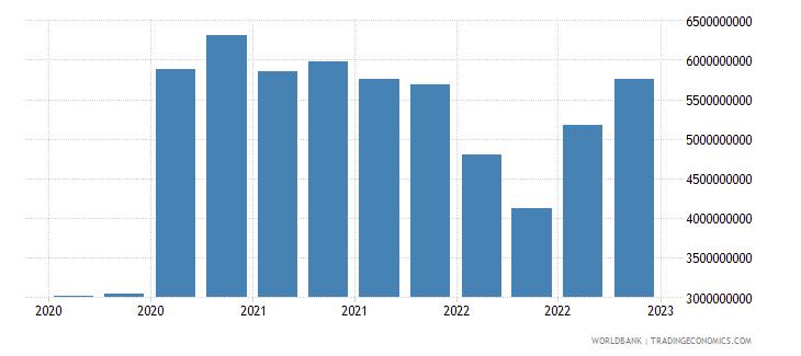 bulgaria gross ext debt pos  general government long term debt securities usd wb data