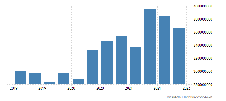 bulgaria gross ext debt pos  general government long term loans usd wb data