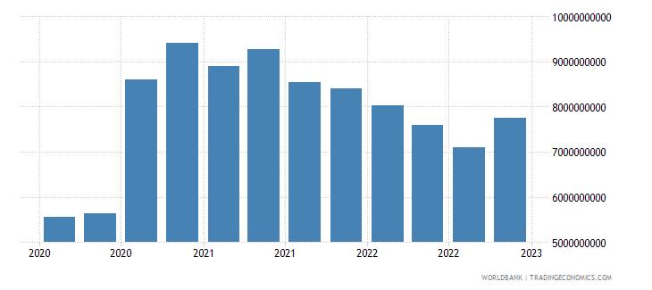 bulgaria gross ext debt pos  other sectors long term loans usd wb data