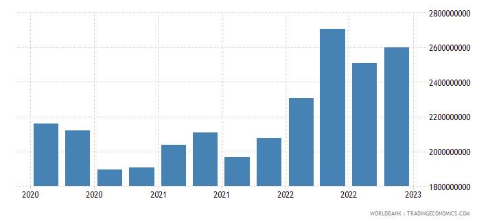 bulgaria gross ext debt pos  other sectors short term trade credit and advances usd wb data