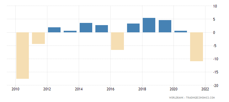 bulgaria gross fixed capital formation annual percent growth wb data