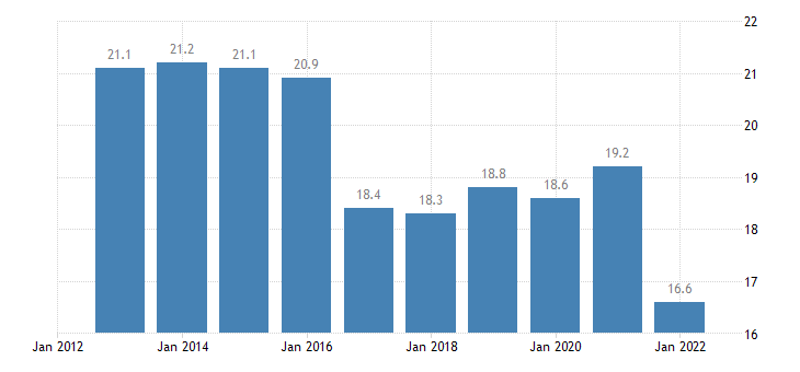 bulgaria gross fixed capital formation at current prices eurostat data
