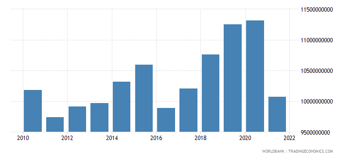 bulgaria gross fixed capital formation constant 2000 us dollar wb data