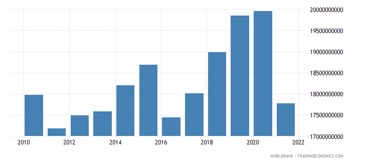 bulgaria gross fixed capital formation constant lcu wb data