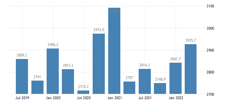 bulgaria gross fixed capital formation current prices eurostat data