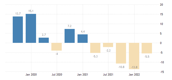 bulgaria gross fixed capital formation machinery equipment weapons systems eurostat data
