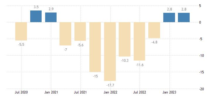 bulgaria gross fixed capital formation total construction eurostat data