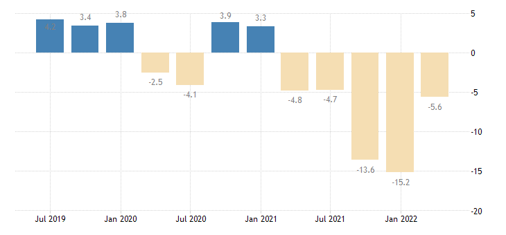 bulgaria gross fixed capital formation total fixed assets eurostat data