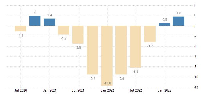 bulgaria gross fixed capital formation volumes eurostat data