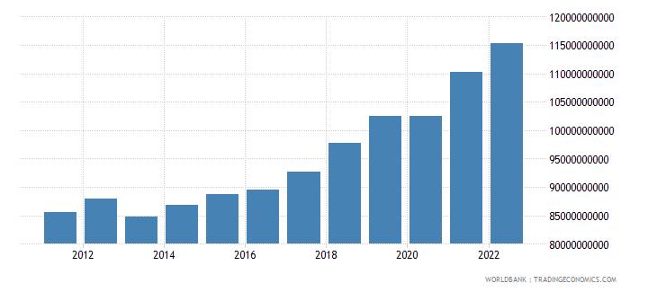 bulgaria gross national expenditure constant lcu wb data