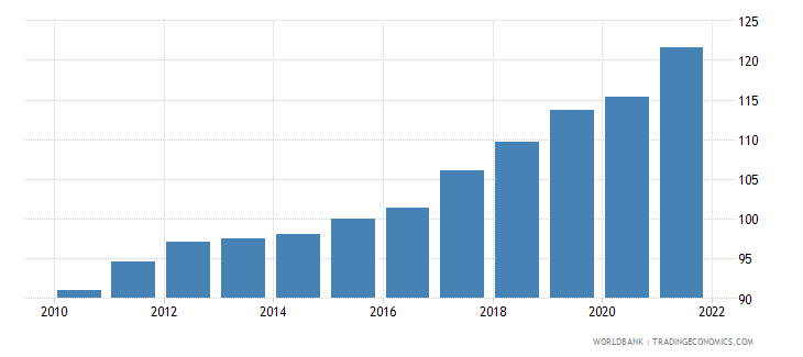 bulgaria gross national expenditure deflator base year varies by country wb data