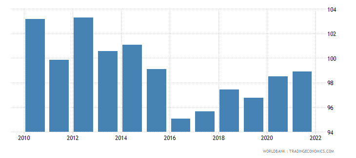 bulgaria gross national expenditure percent of gdp wb data