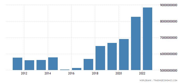 bulgaria gross national expenditure us dollar wb data