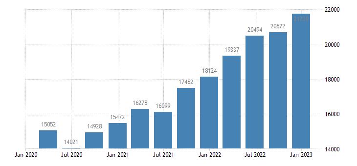 bulgaria gross national income eurostat data