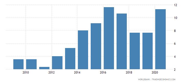 bulgaria gross portfolio debt liabilities to gdp percent wb data