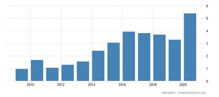 bulgaria gross portfolio equity assets to gdp percent wb data