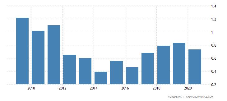bulgaria gross portfolio equity liabilities to gdp percent wb data