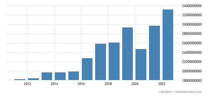 bulgaria gross savings current lcu wb data