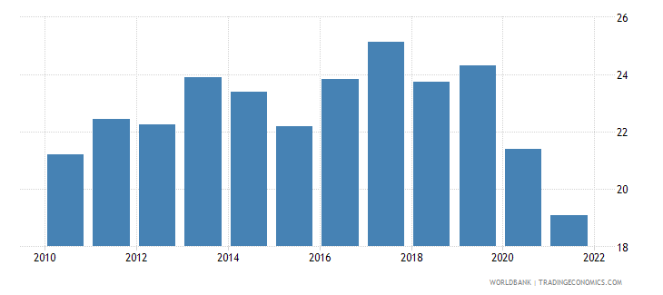 bulgaria gross savings percent of gdp wb data