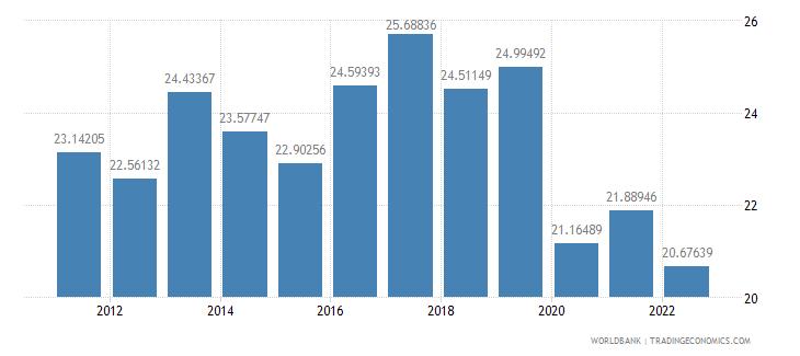 bulgaria gross savings percent of gni wb data