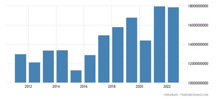 bulgaria gross savings us dollar wb data