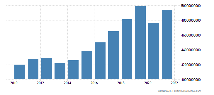 bulgaria gross value added at factor cost constant 2000 us dollar wb data