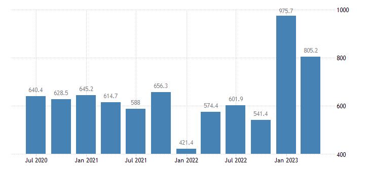 bulgaria gross value added construction eurostat data