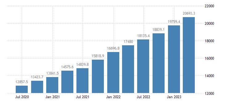 bulgaria gross value added eurostat data