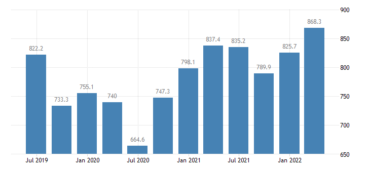 bulgaria gross value added financial insurance activities eurostat data