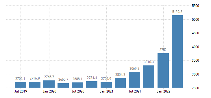 bulgaria gross value added industry except construction eurostat data
