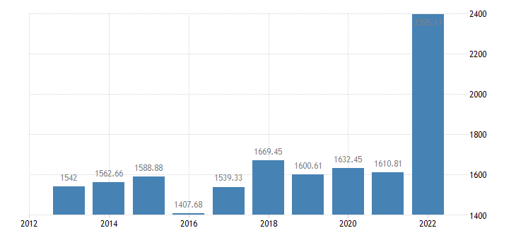 bulgaria gross value added of the agricultural industry production value at producer price eurostat data