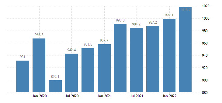bulgaria gross value added professional scientific technical activities administrative support service activities eurostat data