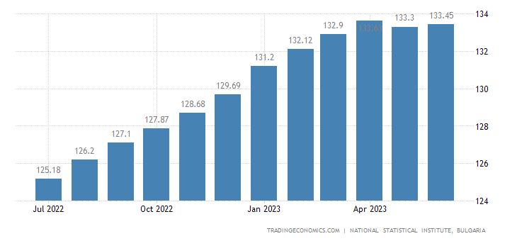 Bulgaria Harmonised Consumer Prices