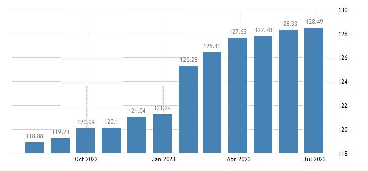 bulgaria harmonised idx of consumer prices hicp actual rentals for housing eurostat data