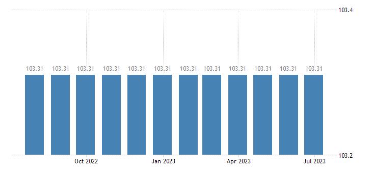bulgaria harmonised idx of consumer prices hicp administrative fees eurostat data