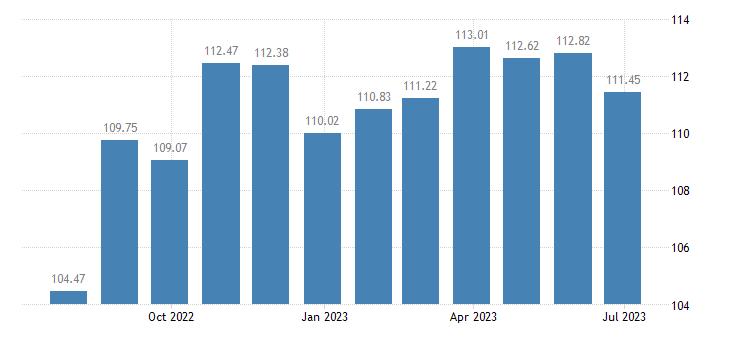 bulgaria harmonised idx of consumer prices hicp articles for babies eurostat data